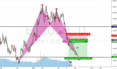 EURUSD: Short the pullback from 1.1940 to 1.1680