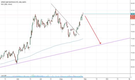 XBI: sl above line