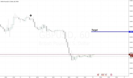 GBPUSD: GBP/USD LONG Position