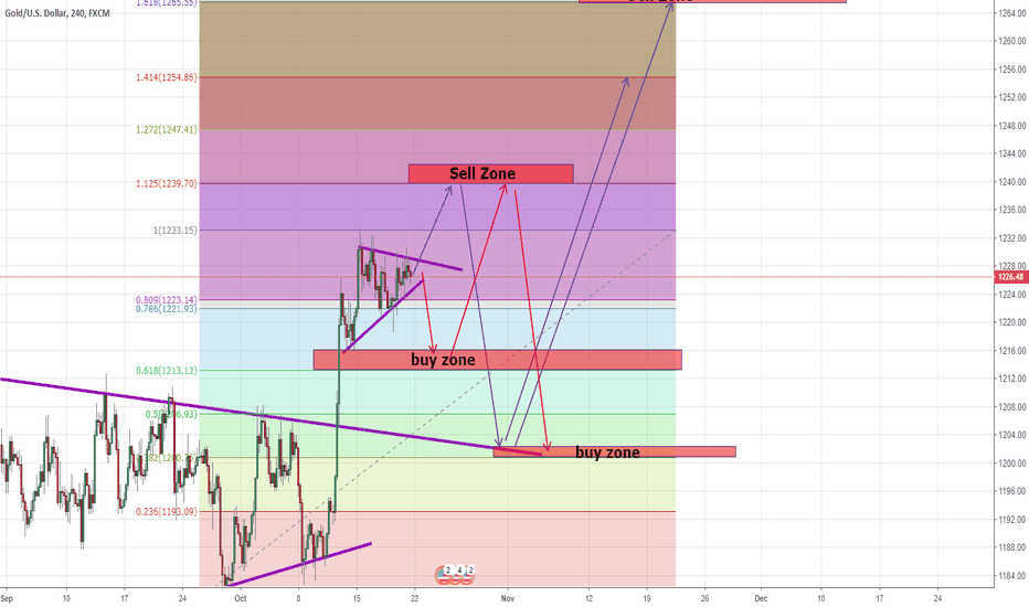 XAUUSD: Gold in 240F Chart, i'm so confused...