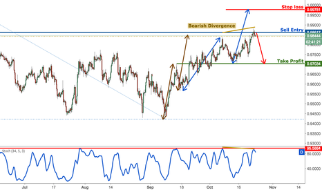 USDCHF: USDCHF continues to test major resistance, remain bearish