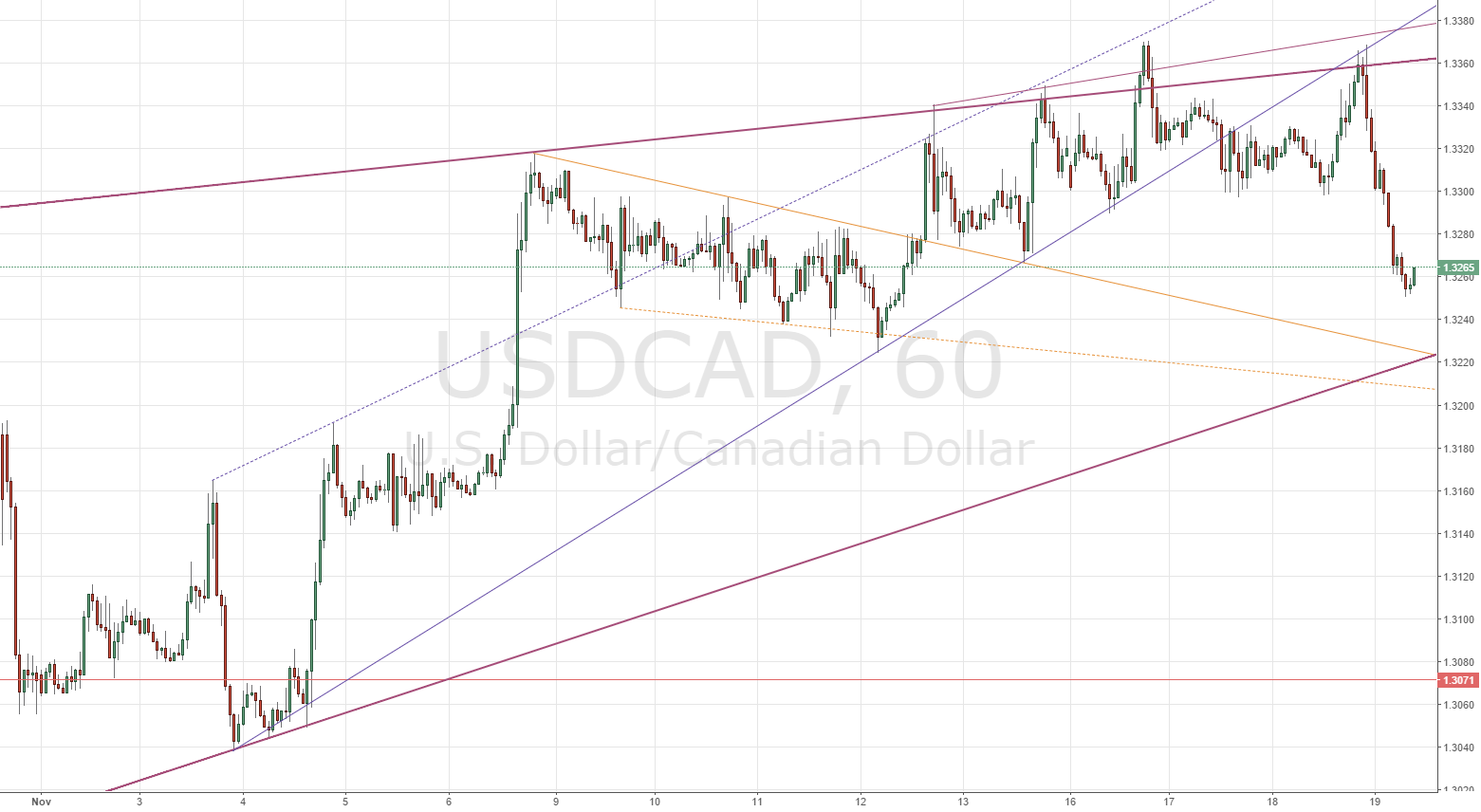 USDCAD: dynamic support at 1.3224