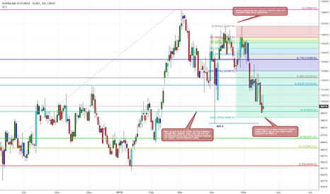 ZS1!: Soybean idea