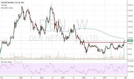 DEN: DEN Networks - Positional Buy
