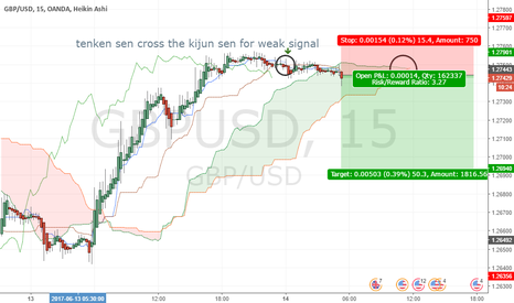 GBPUSD: GBPUSD Weak signal to sell according to the cross  15M