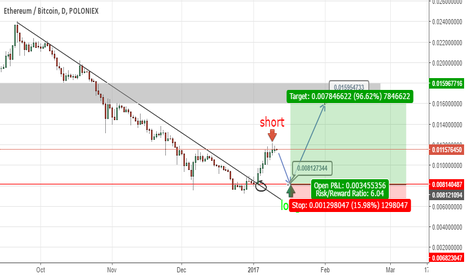 ETHBTC: wait long ETH