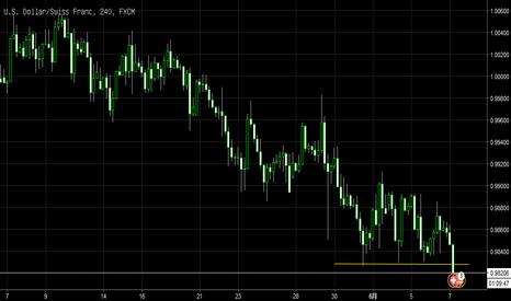 USDCHF: 美瑞突破横向短期支撑位置,考虑可能要加速冲抵,建议跟进做空止损30点