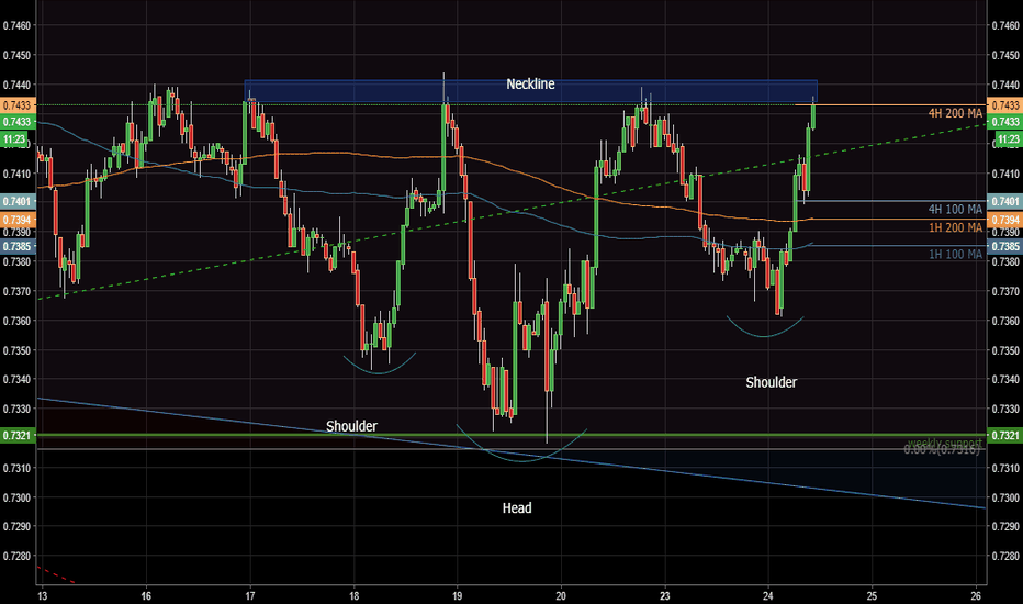 A61!: Aussie Bullish Inverse Head and shoulder formation