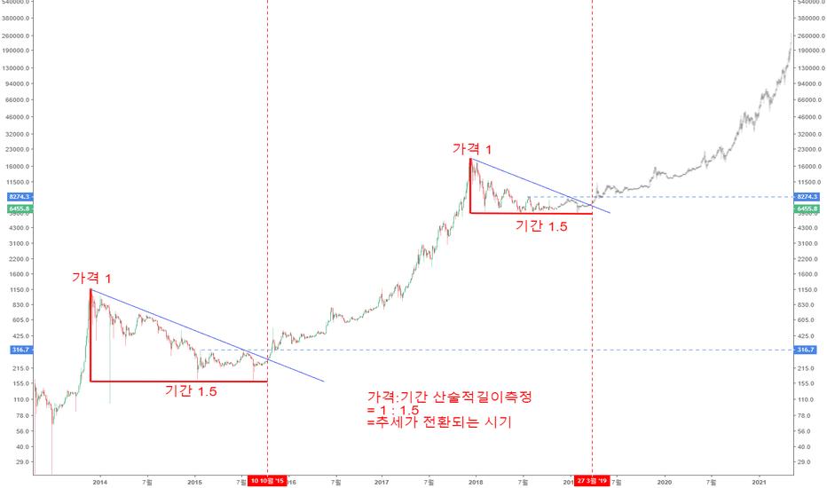BTCUSD: 비트코인 가격:기간의 산술적측정에 의한 흐름도