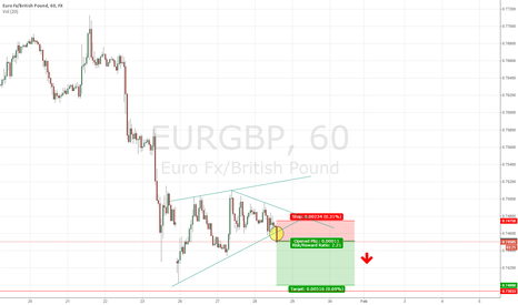 EURGBP: EURGBP Scalp Short Opportunity