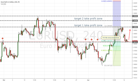 EURUSD: High Impact area - 4 hr trade based off of daily