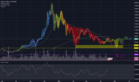 BTCUSD: BTC – Signs Of The Bull