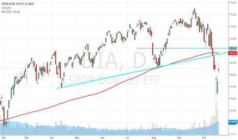 DIA: Market Hell Not Over Yet,  Dow Jones Industrial Average ETF DIA