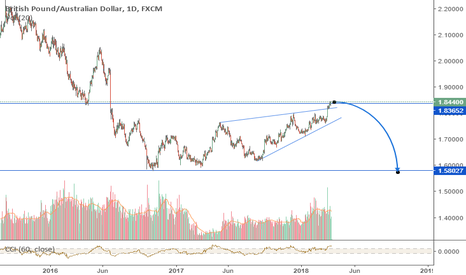 GBPAUD: GBPAUD in critical place for bears.