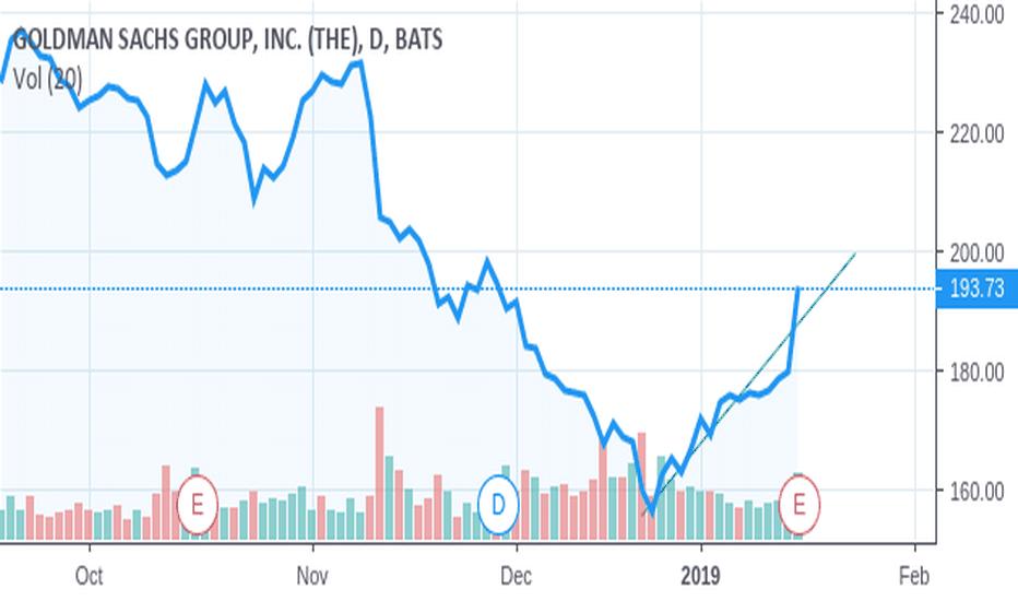 GS: Goldman Sachs: Bullish Call After Q4 Earnings Announcement