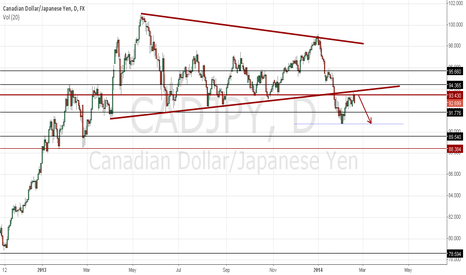 CADJPY: CADJPY -- SHORT STRUCTURE RE-TEST
