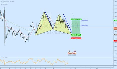 EURUSD: Potential Gartley - EUR/USD