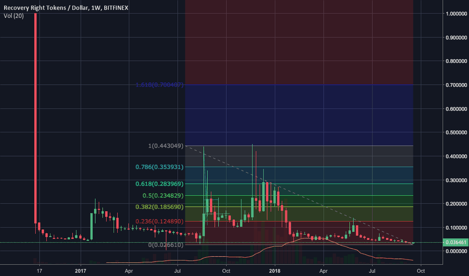 RRTUSD: BUY RRT/USD