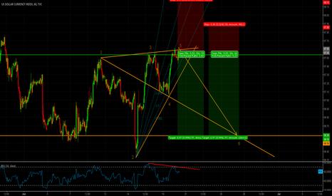 DXY: USD Index/DXY short idea (H1)