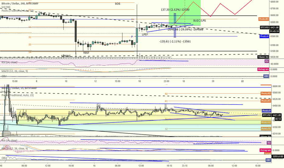 BTCUSD: Who's really getting played -- bulls or bears?