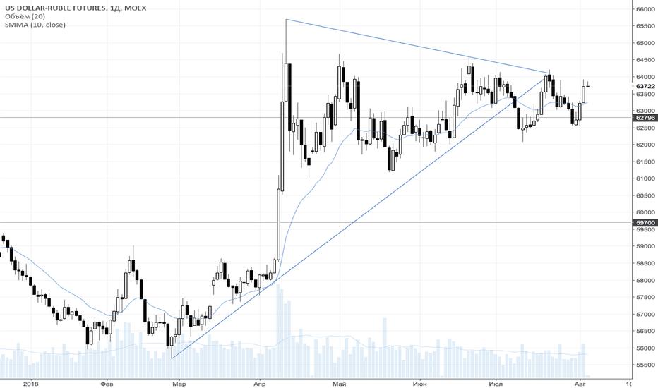 SI1!: Укрепление рубля